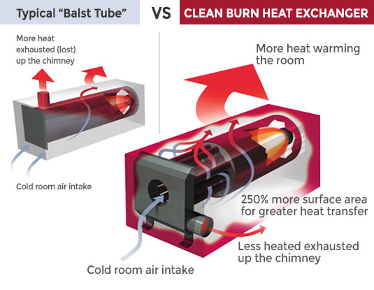 heat-efficiency-with-titles
